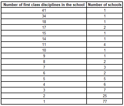 number-of-first-class-disciplines-table